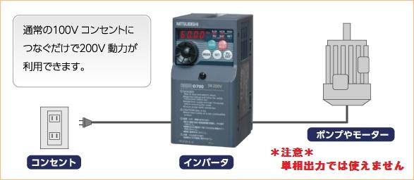 通常の100Vコンセントにつなぐだけで200V動力が利用できます。
